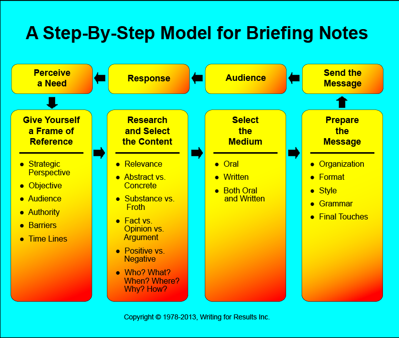 Step-by-Step Model for Briefing Notes